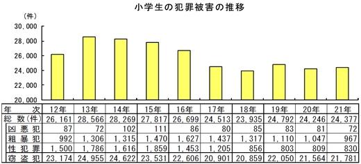 小学生の犯罪被害の推移_s.jpg