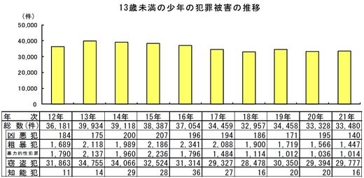 13歳未満の少年の犯罪被害の推移_s.jpg
